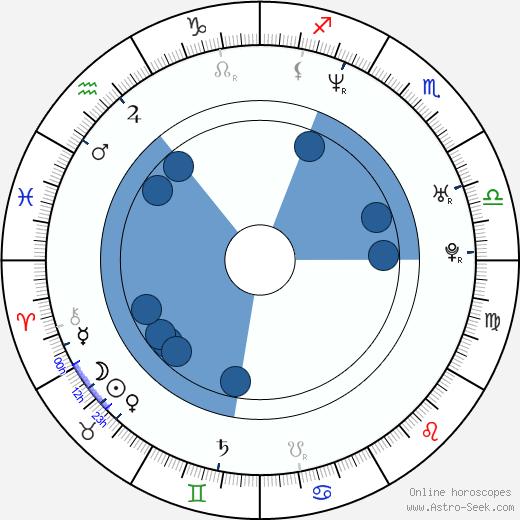 Justin Caine Burnett wikipedia, horoscope, astrology, instagram