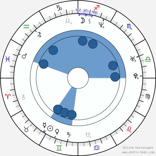 Katarzyna Wolejnio wikipedia, horoscope, astrology, instagram