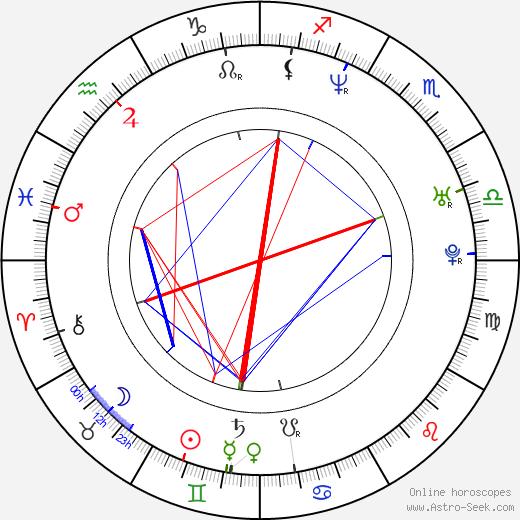 Lucie Matoušková birth chart, Lucie Matoušková astro natal horoscope, astrology