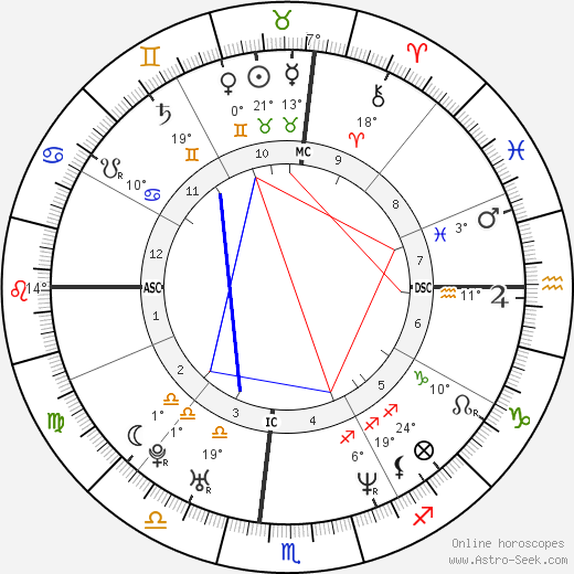Mackenzie Astin birth chart, biography, wikipedia 2018, 2019
