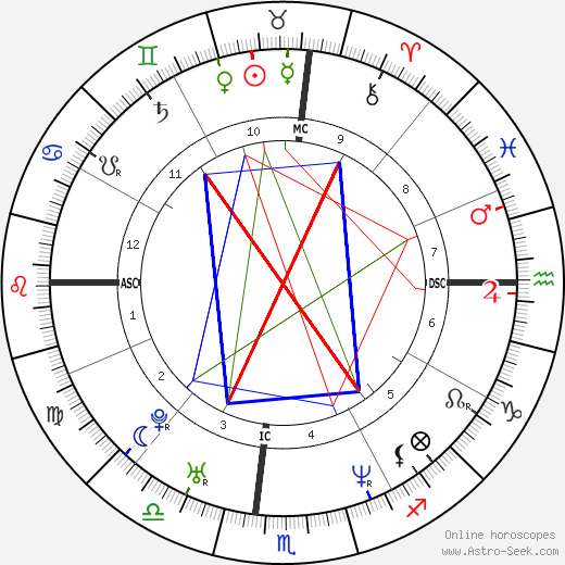 Mackenzie Astin astro natal birth chart, Mackenzie Astin horoscope, astrology