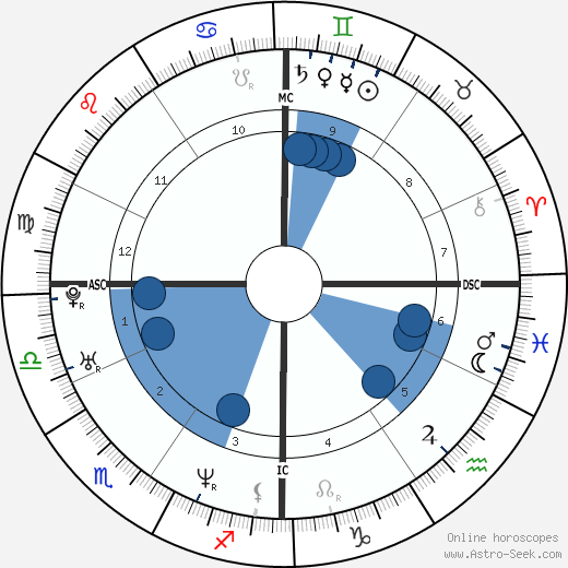 Marco Meoni wikipedia, horoscope, astrology, instagram