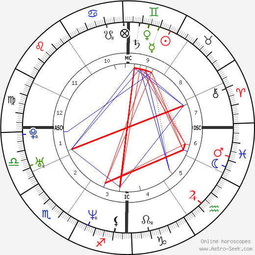 Marco Meoni astro natal birth chart, Marco Meoni horoscope, astrology