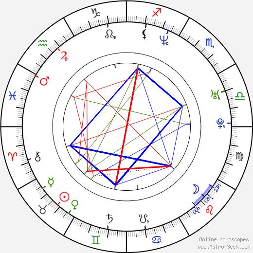 Marek Taclík astro natal birth chart, Marek Taclík horoscope, astrology