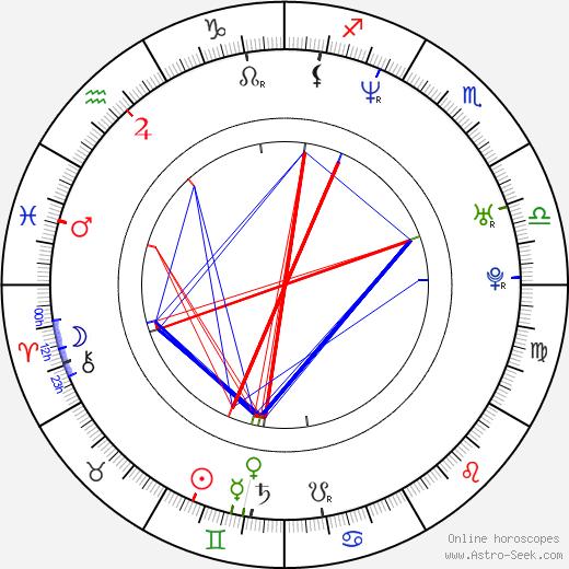 Marko Iversen Kanic astro natal birth chart, Marko Iversen Kanic horoscope, astrology