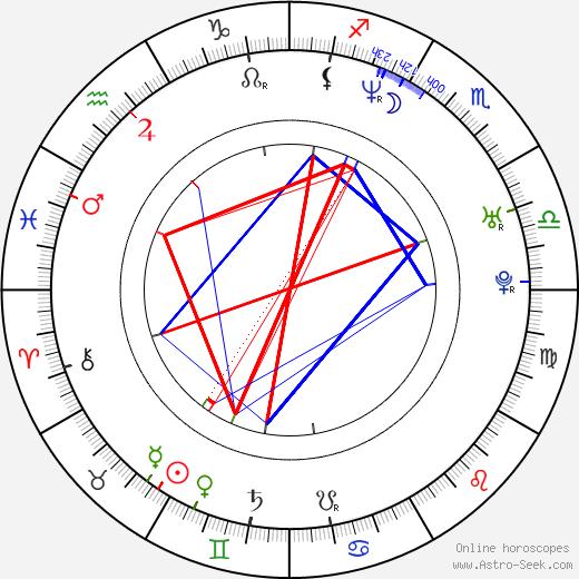 Matthew McGrory birth chart, Matthew McGrory astro natal horoscope, astrology