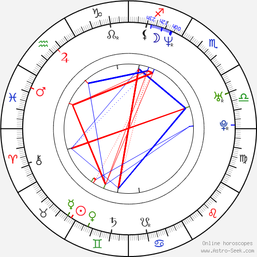 Max Barry birth chart, Max Barry astro natal horoscope, astrology