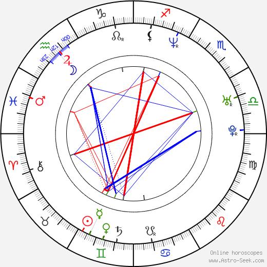 Maxwell birth chart, Maxwell astro natal horoscope, astrology