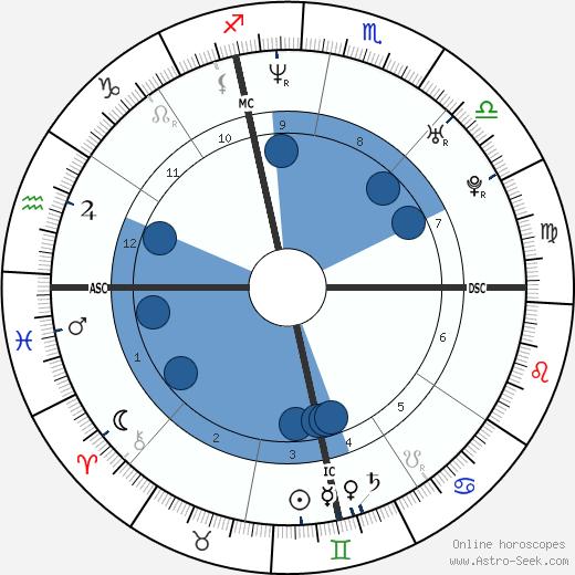 Michael Gunning wikipedia, horoscope, astrology, instagram