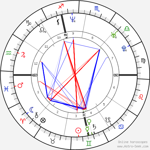 Michael Gunning день рождения гороскоп, Michael Gunning Натальная карта онлайн