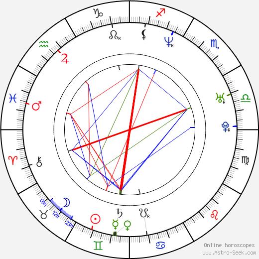 Minae Noji birth chart, Minae Noji astro natal horoscope, astrology
