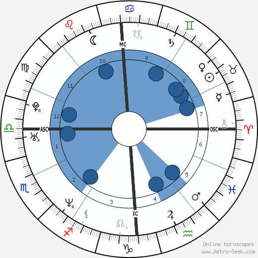 Nicolas Rey wikipedia, horoscope, astrology, instagram