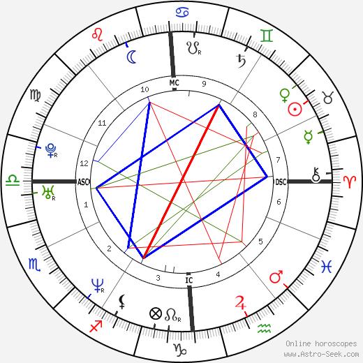 Nicolas Rey день рождения гороскоп, Nicolas Rey Натальная карта онлайн