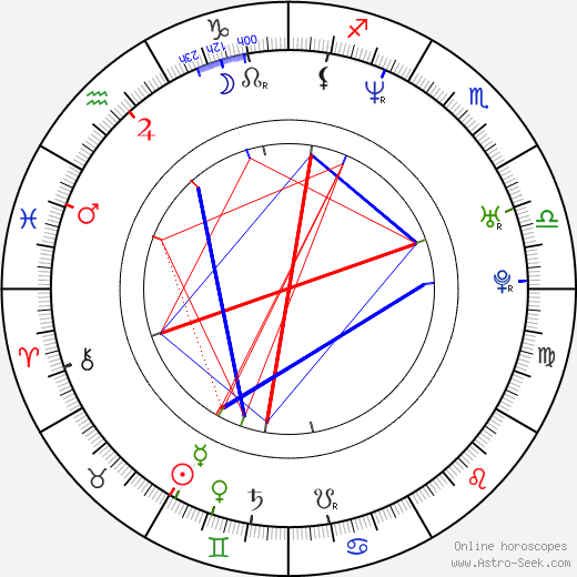 Noel Fielding Birth Chart Horoscope, Date of Birth, Astro