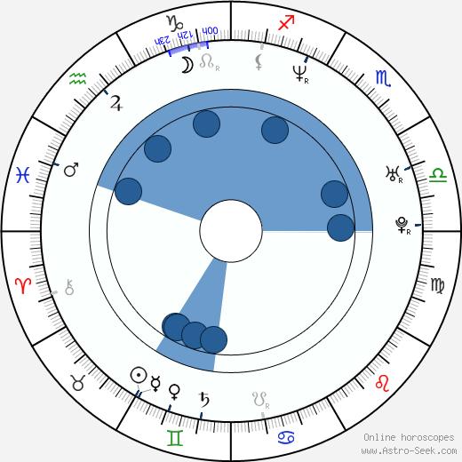 Paolo Montalban wikipedia, horoscope, astrology, instagram