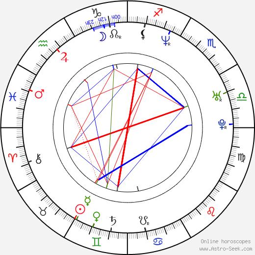 Paolo Montalban astro natal birth chart, Paolo Montalban horoscope, astrology