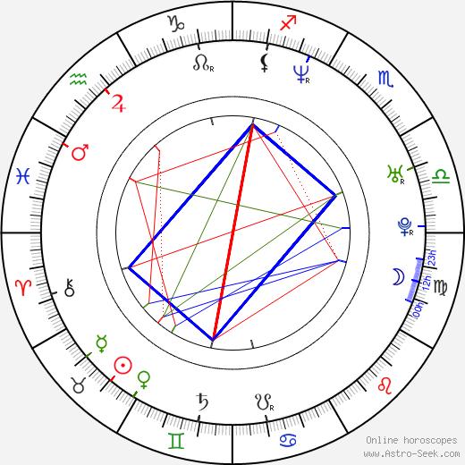 Peter Lorentzon astro natal birth chart, Peter Lorentzon horoscope, astrology