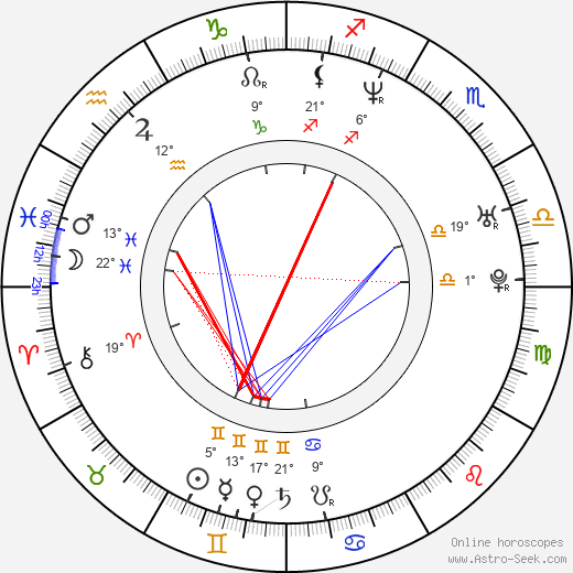 Rocky Costanzo birth chart, biography, wikipedia 2019, 2020