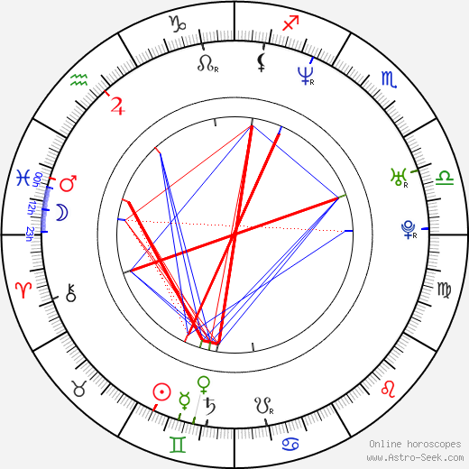 Rocky Costanzo birth chart, Rocky Costanzo astro natal horoscope, astrology