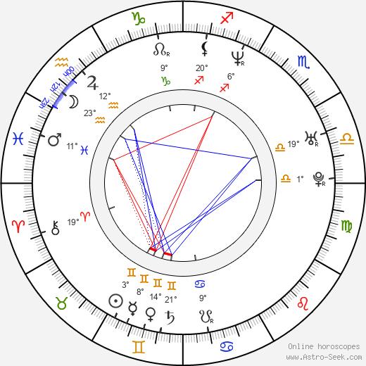 Ruslana Lyzhicko birth chart, biography, wikipedia 2020, 2021