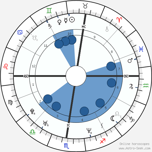 Samuele Papi wikipedia, horoscope, astrology, instagram