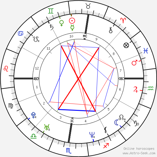 Samuele Papi tema natale, oroscopo, Samuele Papi oroscopi gratuiti, astrologia