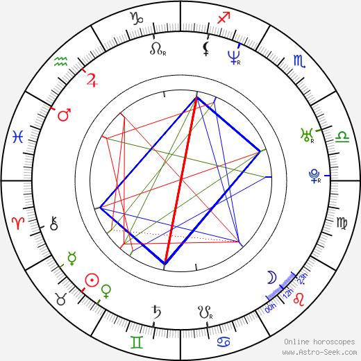 Sang-mi Choo birth chart, Sang-mi Choo astro natal horoscope, astrology