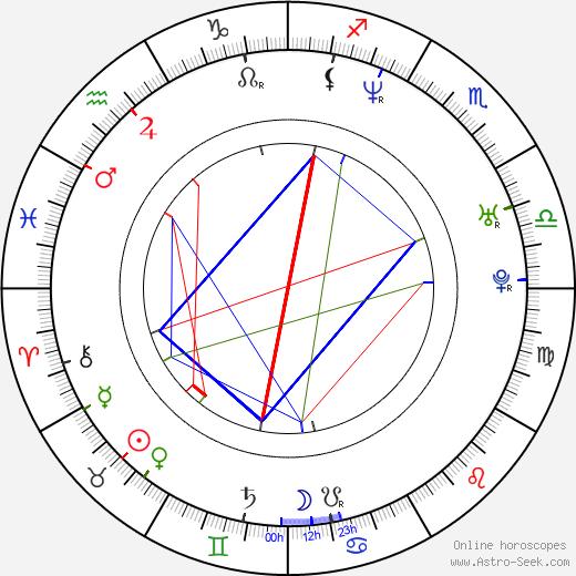 Šárka Vojtková astro natal birth chart, Šárka Vojtková horoscope, astrology