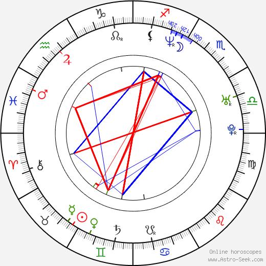 Sasha Alexander astro natal birth chart, Sasha Alexander horoscope, astrology