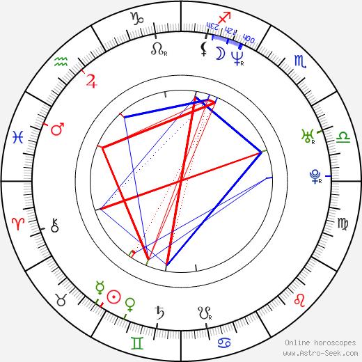 Saskia Mulder birth chart, Saskia Mulder astro natal horoscope, astrology
