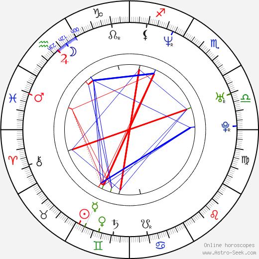 Seong-su Kim astro natal birth chart, Seong-su Kim horoscope, astrology