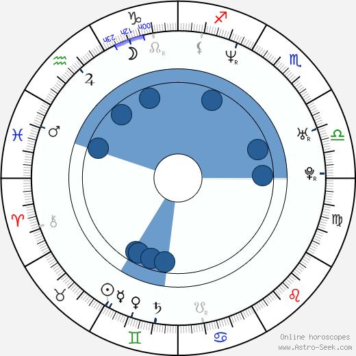 Stewart Cink wikipedia, horoscope, astrology, instagram