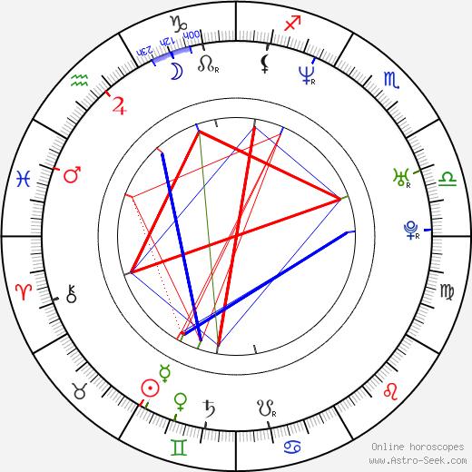 Stewart Cink birth chart, Stewart Cink astro natal horoscope, astrology