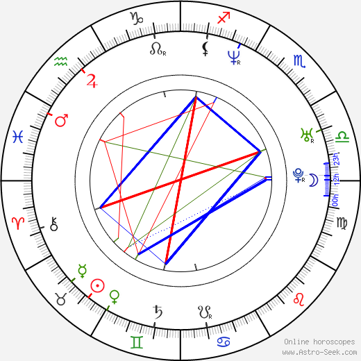Taras Kostyuk birth chart, Taras Kostyuk astro natal horoscope, astrology