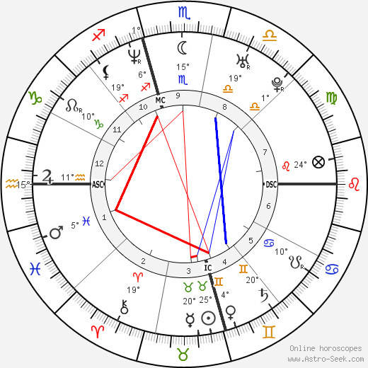 Tori Spelling birth chart, biography, wikipedia 2019, 2020
