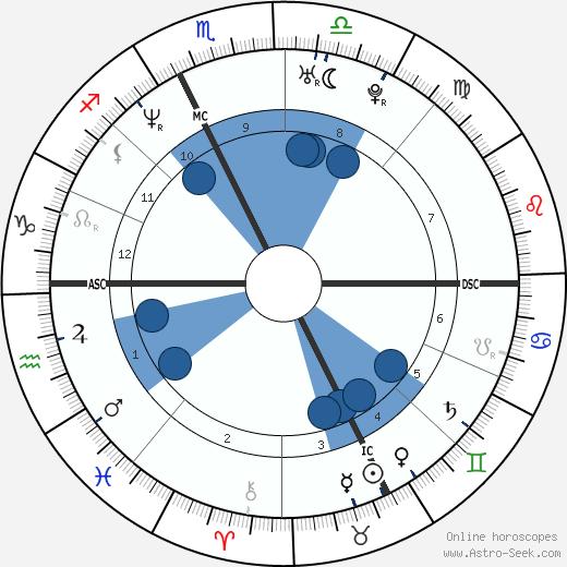Ugo Mola wikipedia, horoscope, astrology, instagram