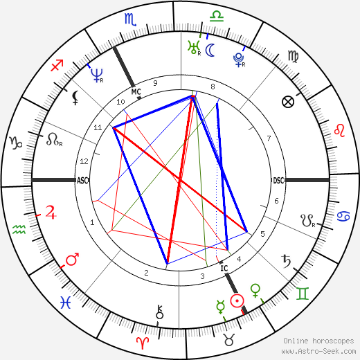 Ugo Mola день рождения гороскоп, Ugo Mola Натальная карта онлайн
