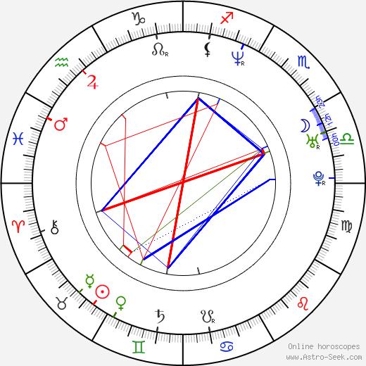 Vincent Jay Miller день рождения гороскоп, Vincent Jay Miller Натальная карта онлайн