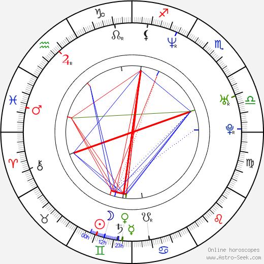 Adam Garcia birth chart, Adam Garcia astro natal horoscope, astrology