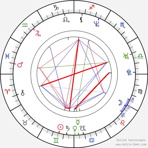 Adamo P. Cultraro tema natale, oroscopo, Adamo P. Cultraro oroscopi gratuiti, astrologia