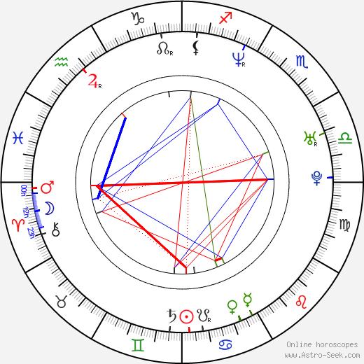 Alexander Beyer tema natale, oroscopo, Alexander Beyer oroscopi gratuiti, astrologia