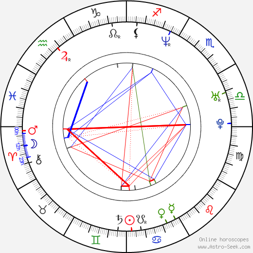 Alexis Gauthier birth chart, Alexis Gauthier astro natal horoscope, astrology