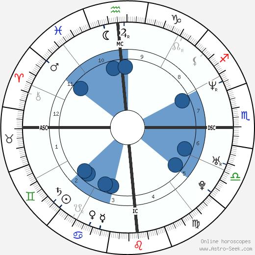 Alyson Annan wikipedia, horoscope, astrology, instagram