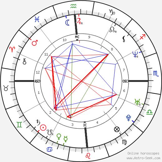 Alyson Annan tema natale, oroscopo, Alyson Annan oroscopi gratuiti, astrologia