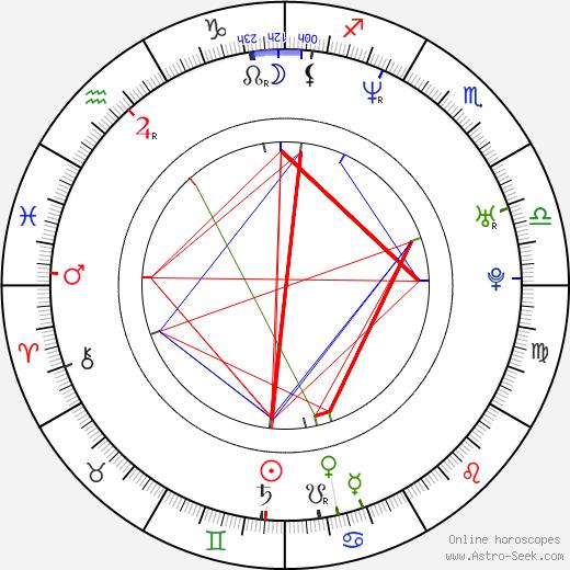 Amanda Byram birth chart, Amanda Byram astro natal horoscope, astrology