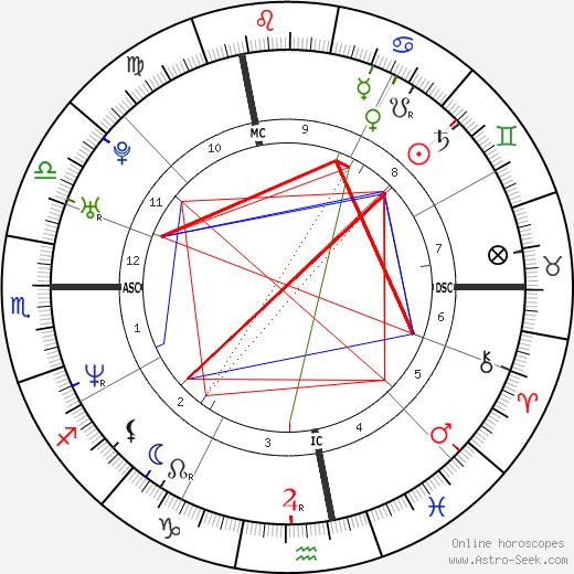 Arnaud Costes tema natale, oroscopo, Arnaud Costes oroscopi gratuiti, astrologia