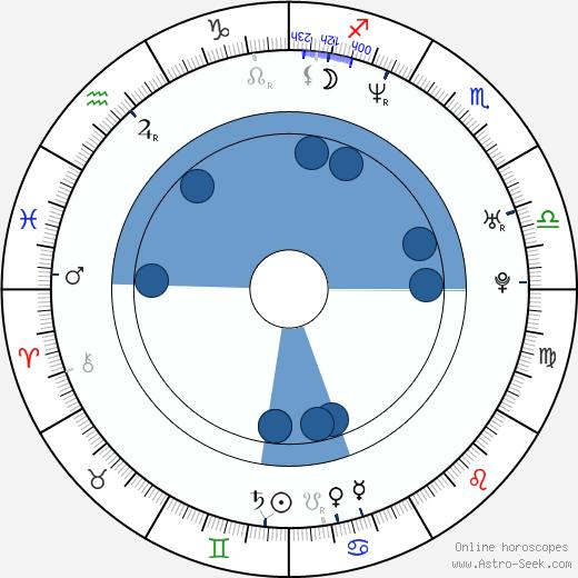 Bruno Stagnaro wikipedia, horoscope, astrology, instagram