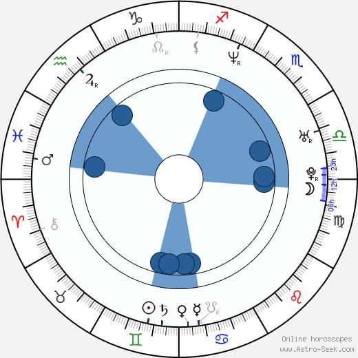 Bryant Reeves wikipedia, horoscope, astrology, instagram