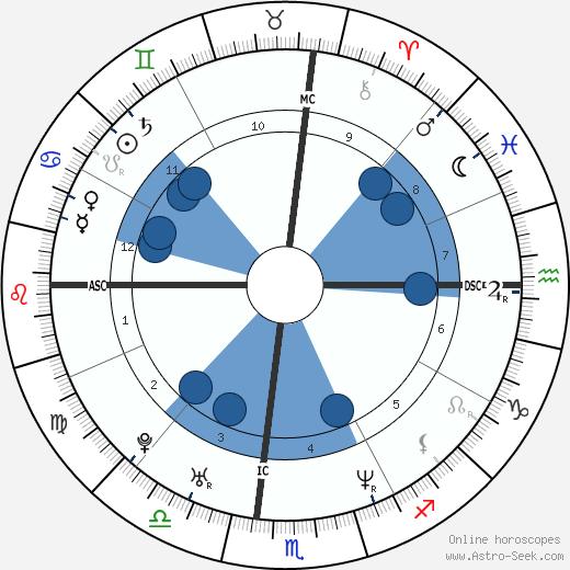 Carson Daly wikipedia, horoscope, astrology, instagram