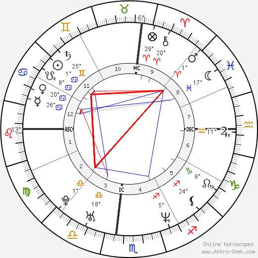 Carson Daly birth chart, biography, wikipedia 2020, 2021